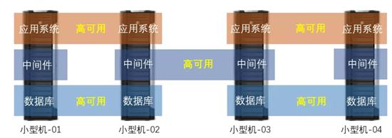 小型机平台迁移示例图