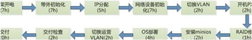传统物理机的典型部署流程图