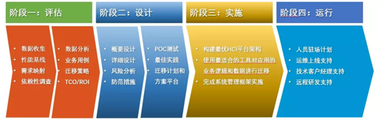 小型机平台迁移的四个阶段