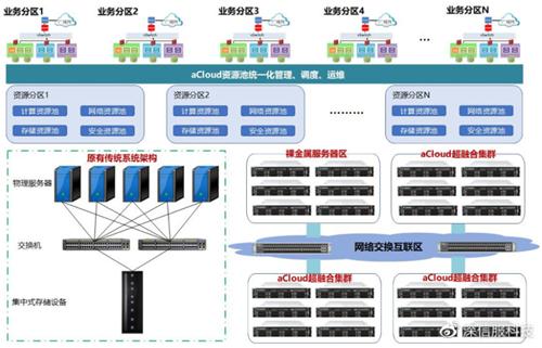 深信服云数据中心资源池建设解决方案