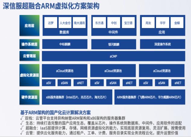 深信服超融合ARM虚拟化方案架构