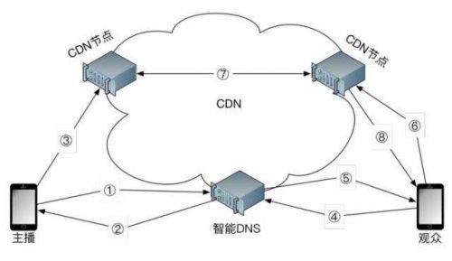 CDN服务优势